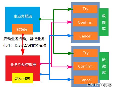 分布式事务中的三种解决方案详解