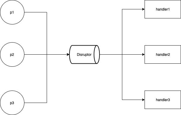 Disruptor_MultThread