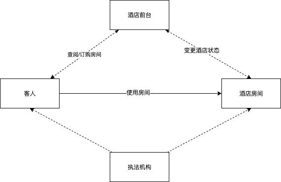 四大角色案例