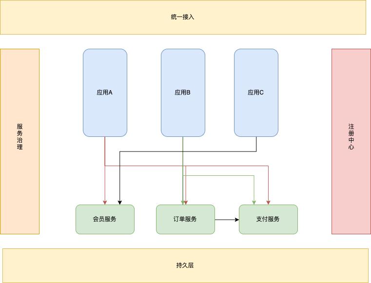分布式架构
