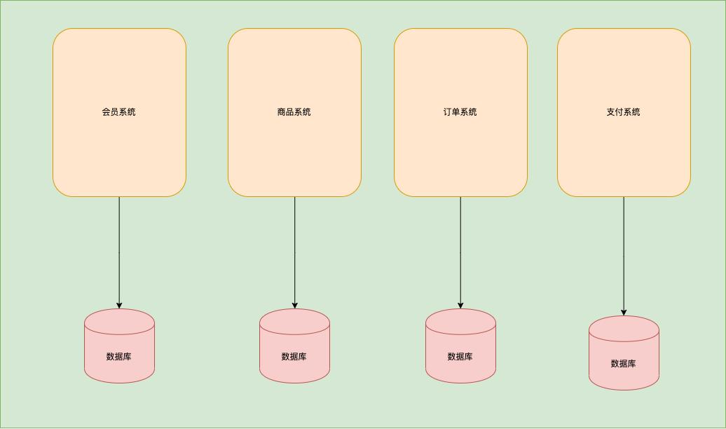 多应用架构