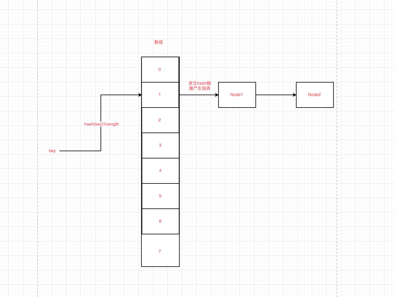 hash算法