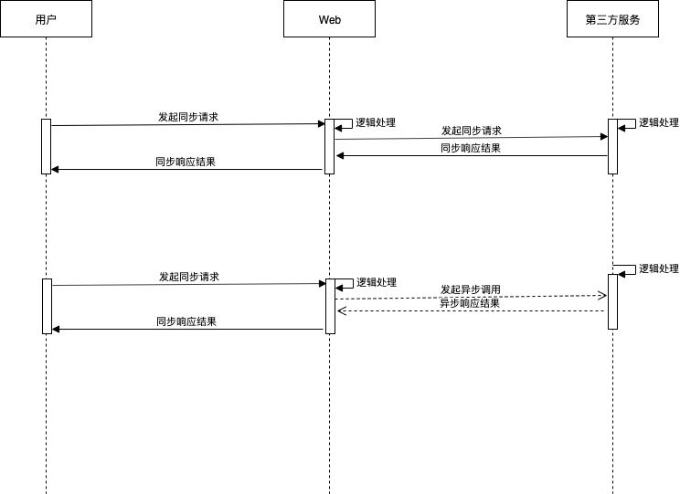 线程模型1